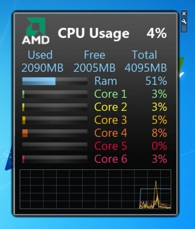 All CPU Meter - ������ ��� Windows 7